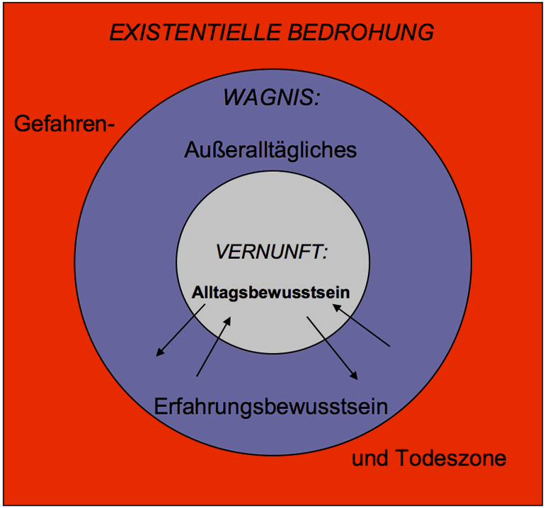 Existenzielle-bedrohung